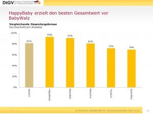Ergebnis_Studie_Babyausstatter_2012